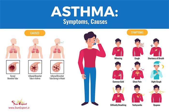 AsthmaSymptoms Causes 1 - Asthma: What to eat and avoid- Symptoms, Causes